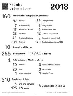 Wright Lab by Numbers